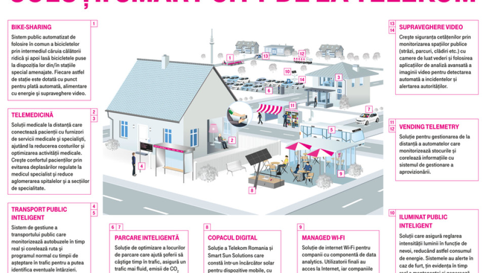 telekom-smart-cities-infografic-landscape