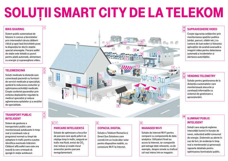 telekom-smart-cities-infografic-landscape