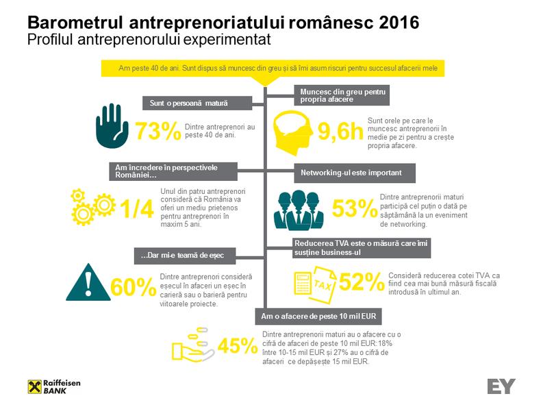 barometrul-antreprenoriatului-romanesc-2016-infografic-1