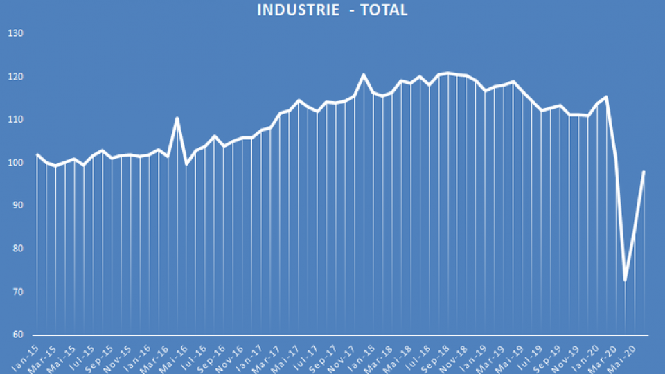 productia-industriala